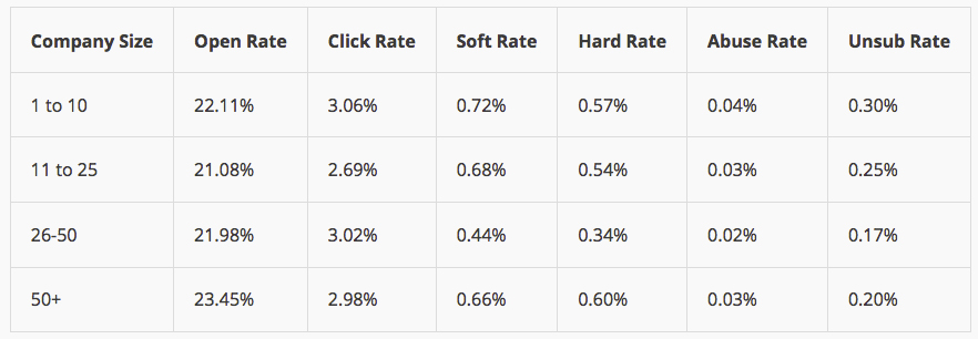 Open Rate Stats Mailchimp