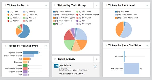 Email Ticket System Performance